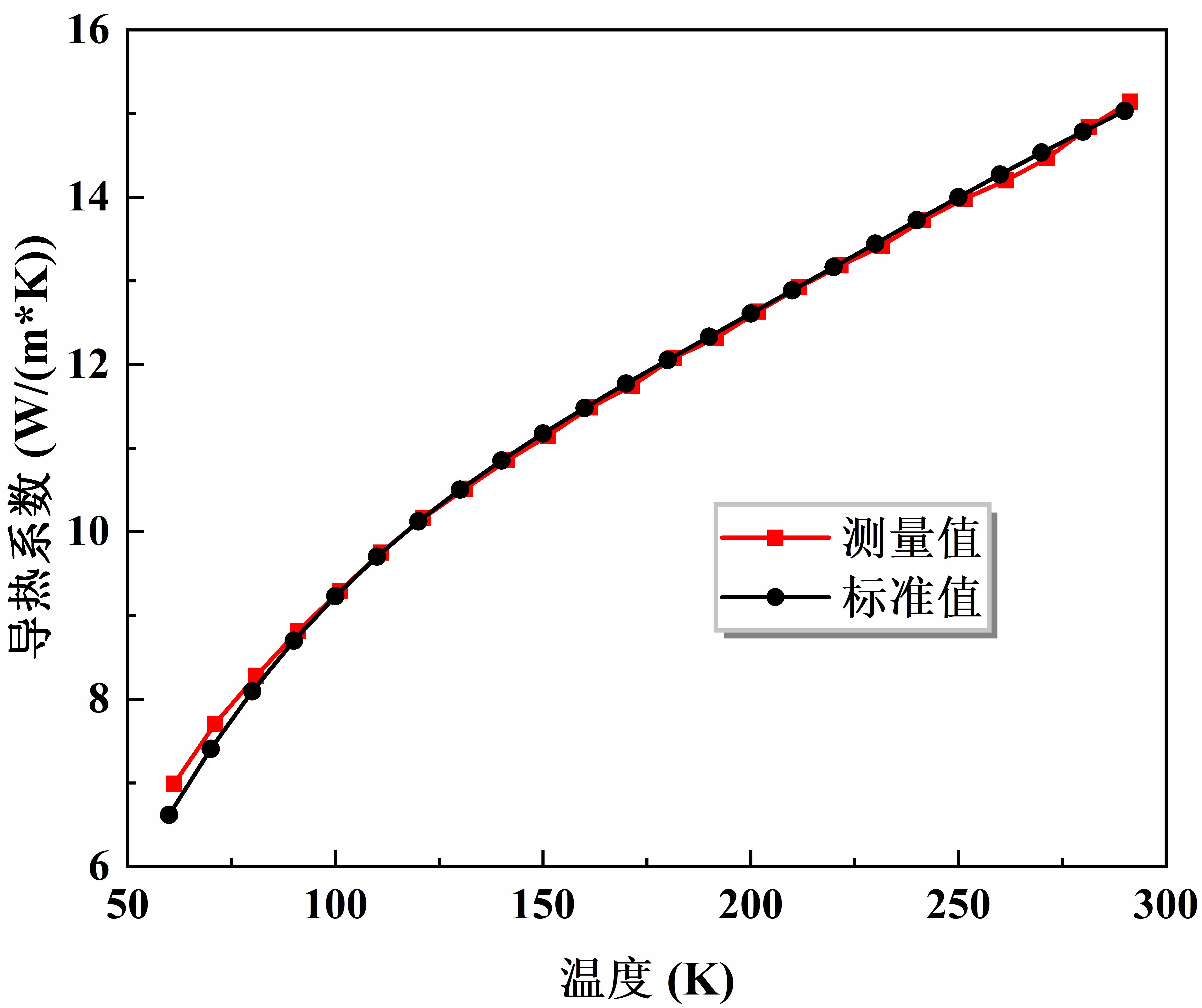 steel 304L 测量值与标准值(1).tif